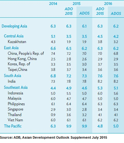 ADB Cuts Asia's Economic Growth Outlook on Slowing Growth