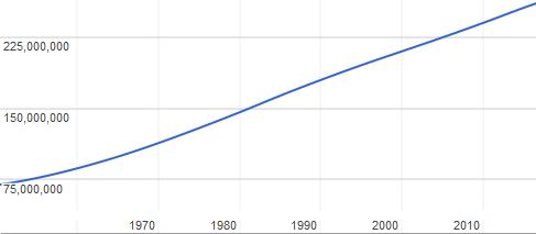 Indonesia Religious Demographics