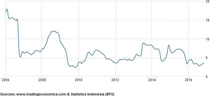 Gasoline Price Indonesia