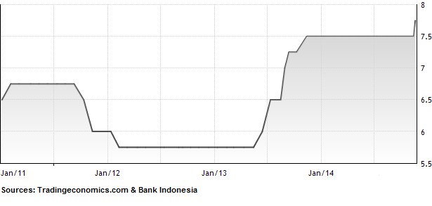 Bank Indonesia Raises Interest Rates to Combat Inflation after Fuel Price Hike