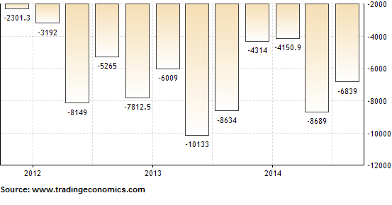 Current Account Balance Indonesia: Deficit of 3.07% of GDP in Q3-2014