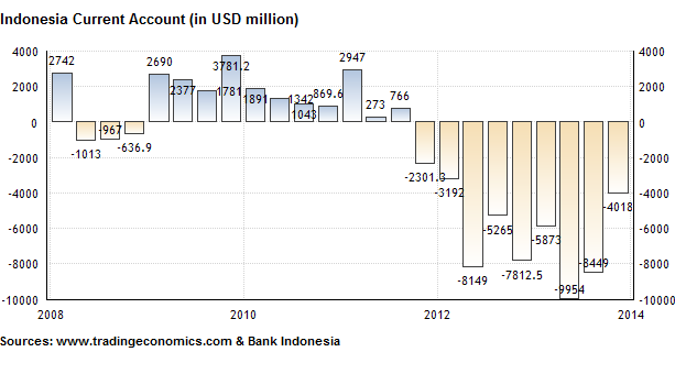 Mixed Predictions about Bank Indonesia's Interest Rate Policy Decision