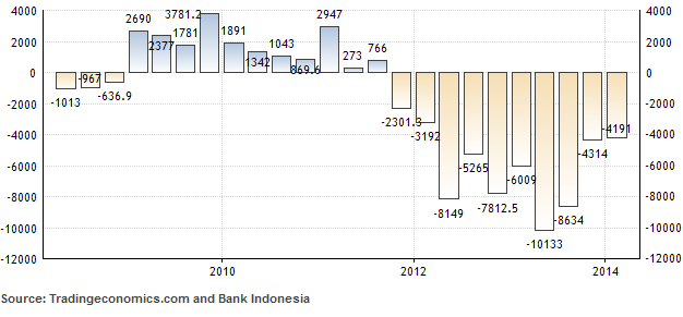 Current Account Deficit of Indonesia Eases to USD $4.2 Billion in Q1-2014