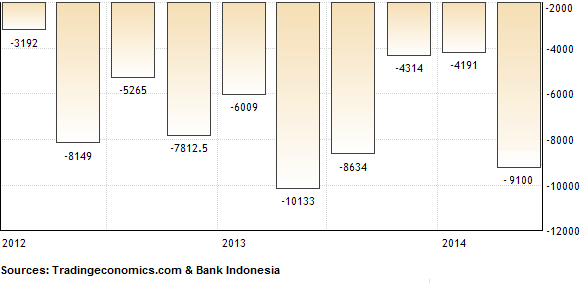 Current Account Balance Indonesia