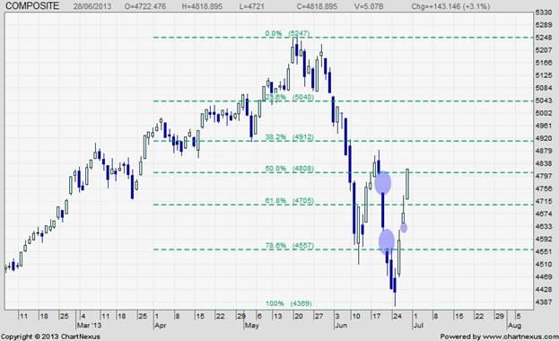 Indonesia stock market chart new york stock exchange daily average