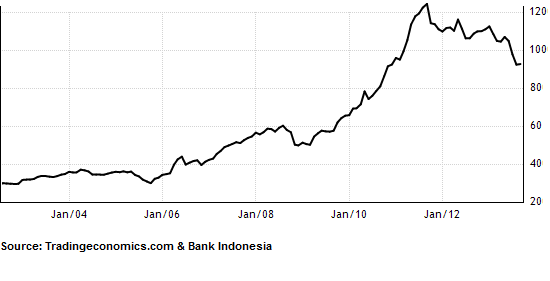 Indonesia Foreign Exchange Reserves Indonesia Investments