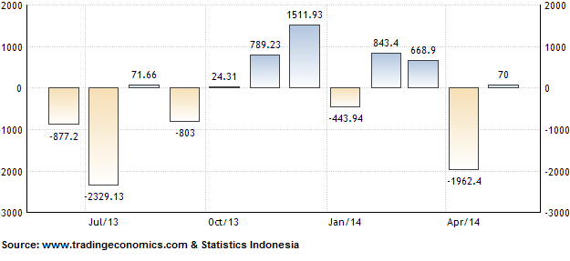 Analysis of Indonesia's June Inflation and May Trade Balance