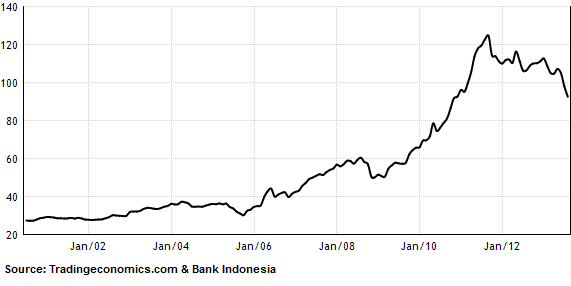 Indonesia's Foreign Exchange Reserves Fall, Current Account Deficit Grows