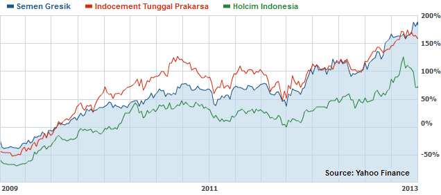 Indonesian Cement Companies Stock Performance
