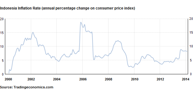 inflation in indonesia Indonesia inflation at its lowest in nearly 1 year  thai inflation rate rises, but below cbank target  skorea nov inflation eases to slowest in 11 months.