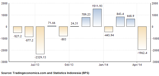 Indonesia Financial Update: May 2014 Trade Balance and June 2014 Inflation