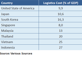 World Bank Logistic Costs Indonesia Investments