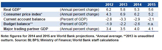 World Bank Report: March 2014 Indonesia Economic Quarterly