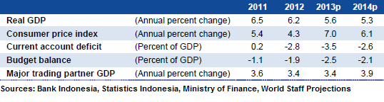World Bank Projections Indonesia 2013 2014