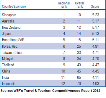 World Economic Forum's Travel & Tourism Competitiveness Report 2013 Indonesia Investments